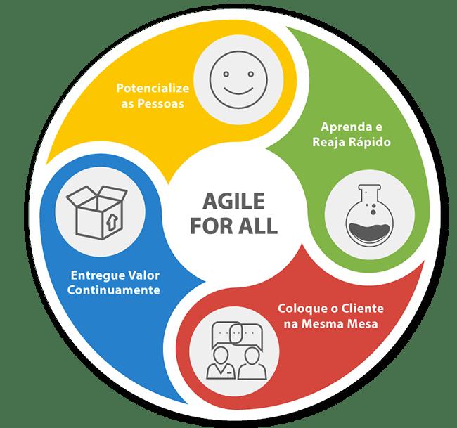 Agile4All